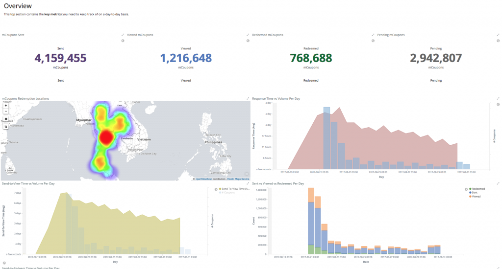 dashboards geo data