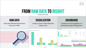 From raw data to insights